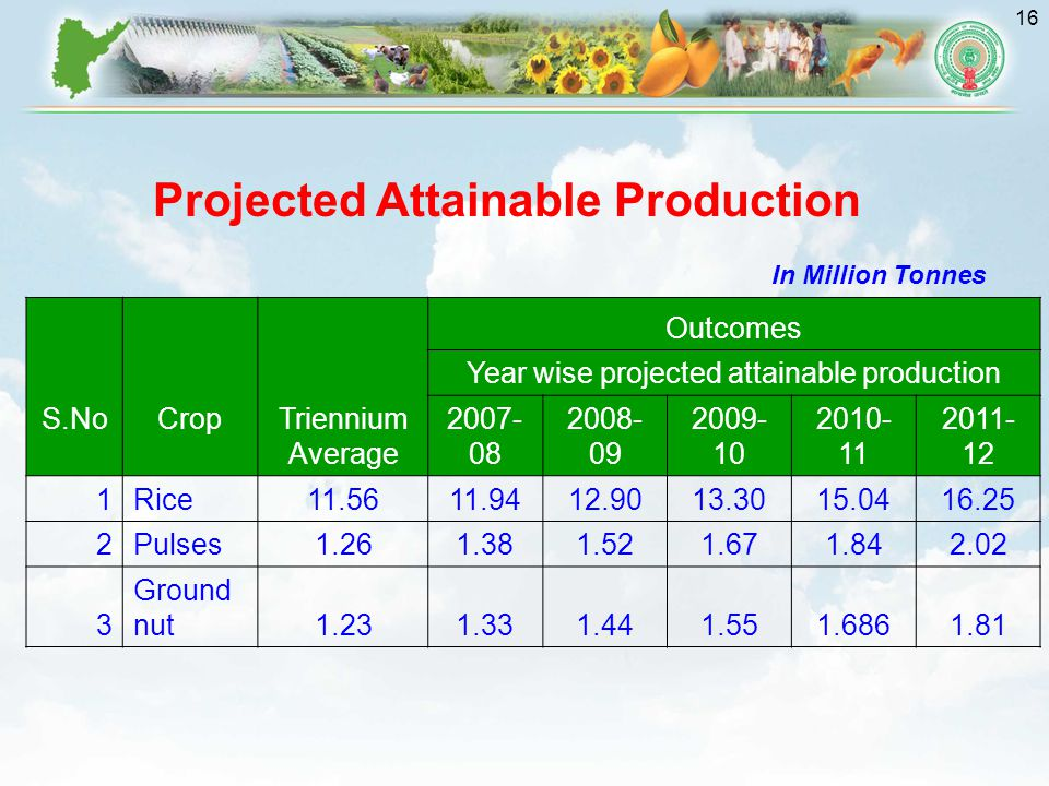 16 S.No Crop Triennium Average Outcomes Year wise projected attainable production 2007- 08 2008- 09 2009- 10 2010- 11 2011- 12 1Rice11.5611.9412.9013.3015.0416.25 2Pulses1.261.381.521.671.842.02 3 Ground nut1.231.331.441.551.6861.81 Projected Attainable Production In Million Tonnes