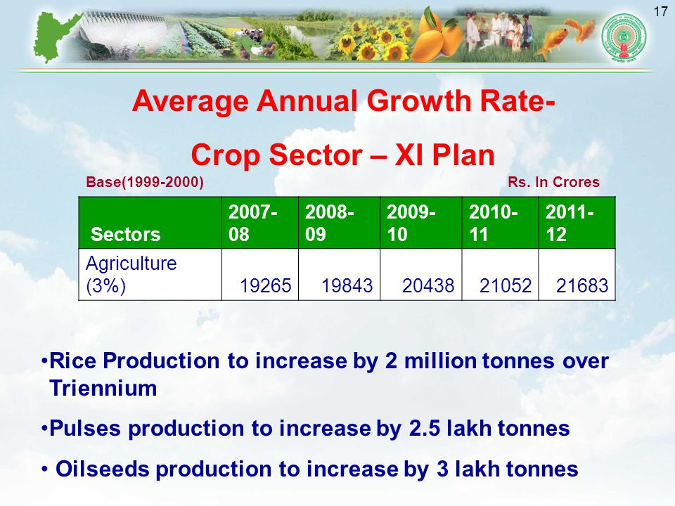 17 Sectors 2007- 08 2008- 09 2009- 10 2010- 11 2011- 12 Agriculture (3%)1926519843204382105221683 Average Annual Growth Rate- Crop Sector – XI Plan Rice Production to increase by 2 million tonnes over Triennium Pulses production to increase by 2.5 lakh tonnes Oilseeds production to increase by 3 lakh tonnes Rs.