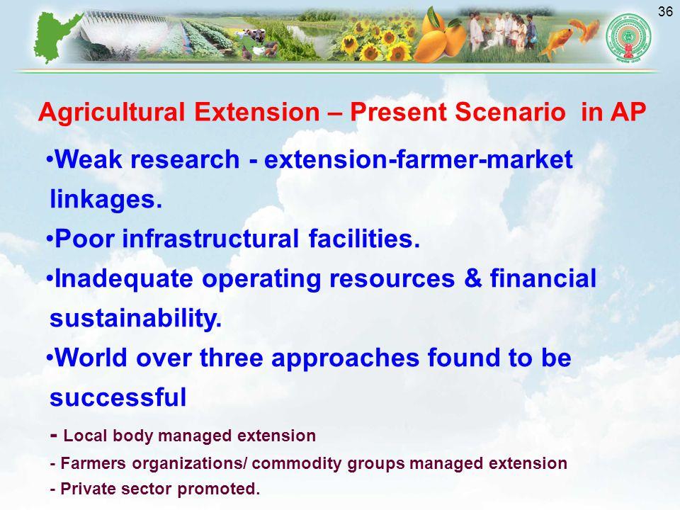 36 Weak research - extension-farmer-market linkages.