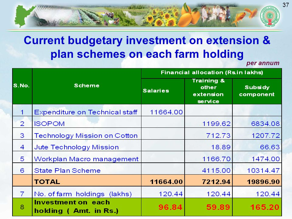37 Current budgetary investment on extension & plan schemes on each farm holding per annum