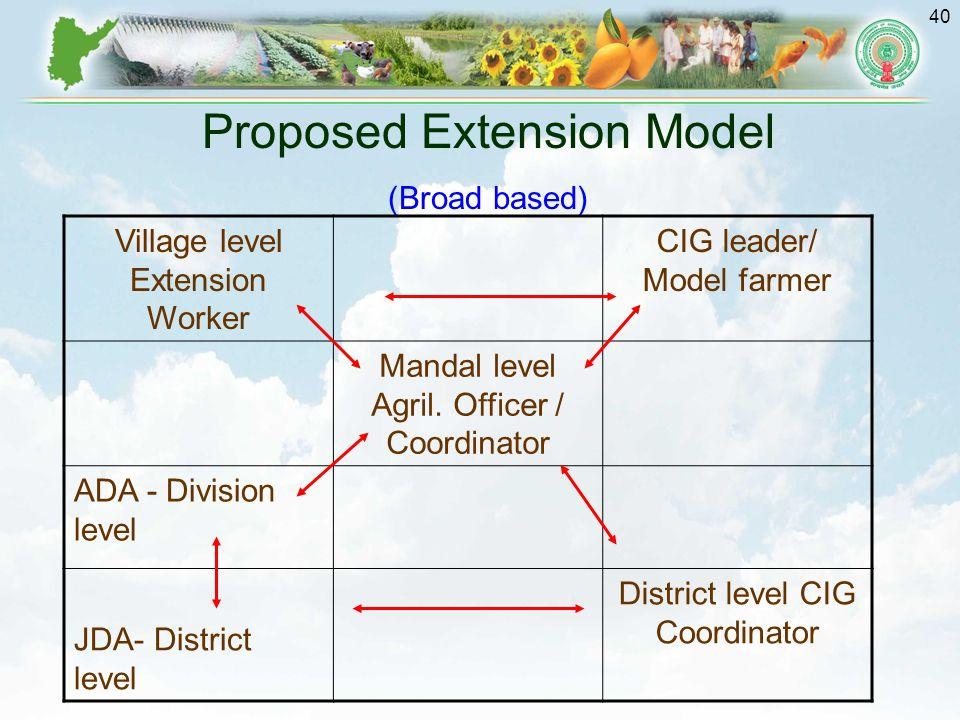 40 Proposed Extension Model (Broad based) Village level Extension Worker CIG leader/ Model farmer Mandal level Agril.