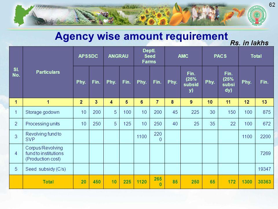 62 Sl.No. Particulars APSSDCANGRAU Deptl. Seed Farms AMCPACSTotal Phy.Fin.Phy.Fin.Phy.Fin.Phy.