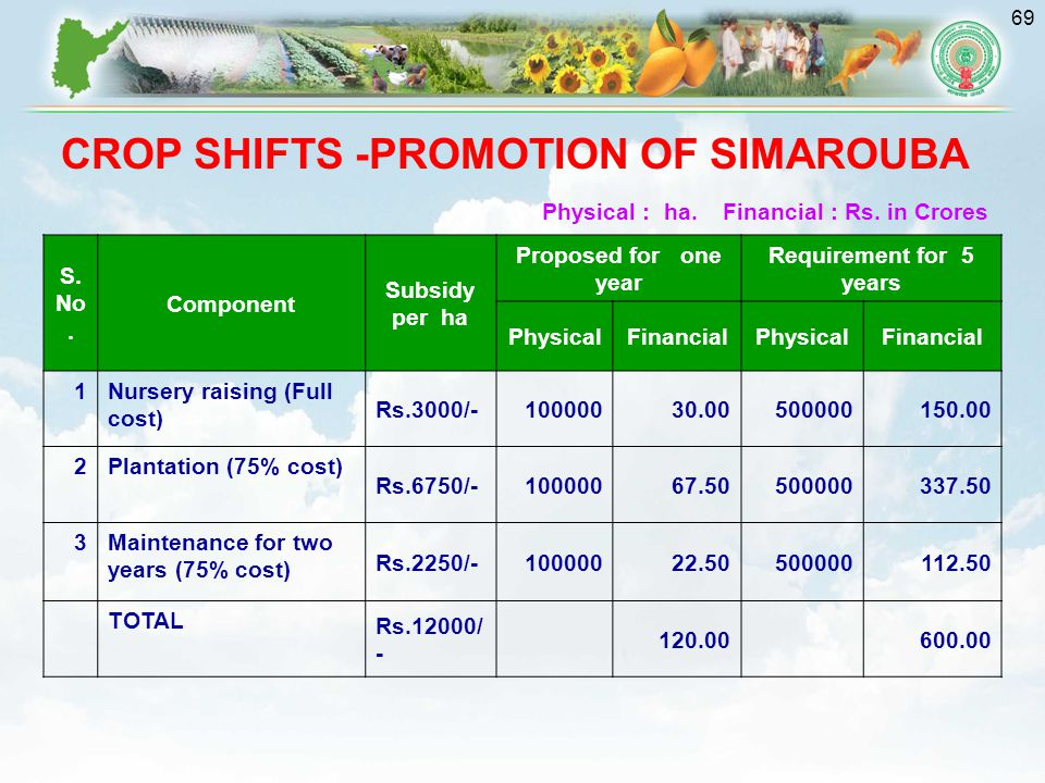 69 CROP SHIFTS -PROMOTION OF SIMAROUBA S.No.