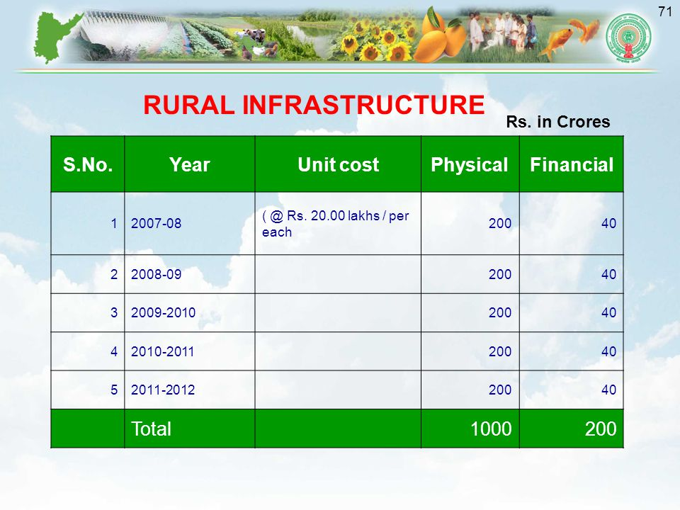 71 S.No.YearUnit costPhysicalFinancial 12007-08 ( @ Rs.