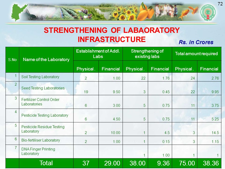 72 S.No Name of the Laboratory Establishment of Addl.