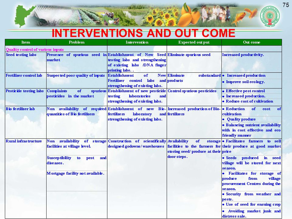 75 INTERVENTIONS AND OUT COME