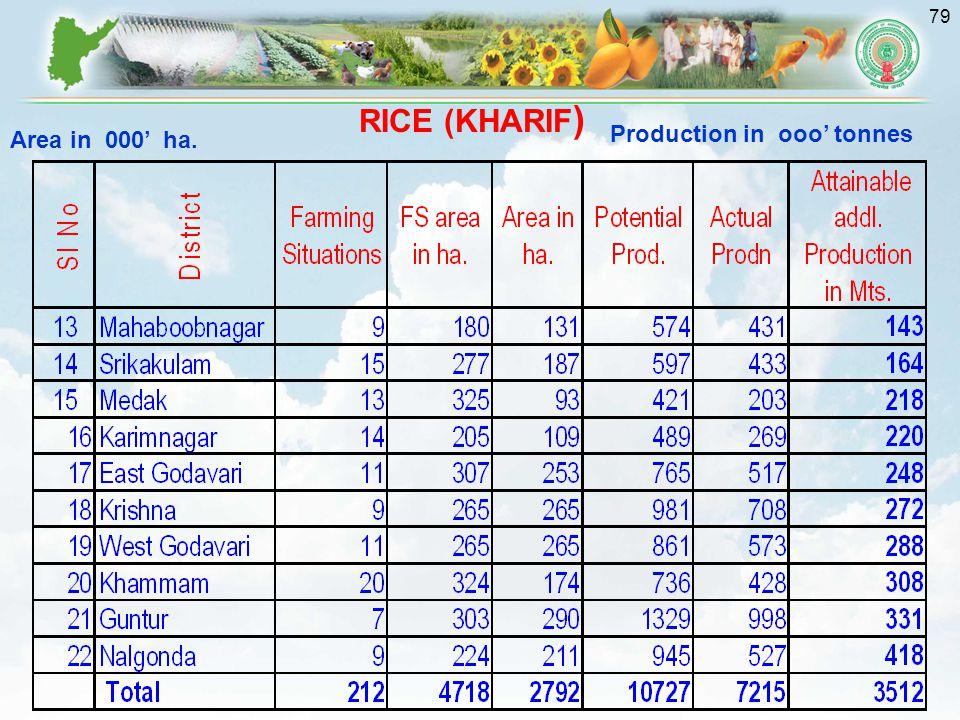 79 Area in 000' ha. Production in ooo' tonnes RICE (KHARIF )