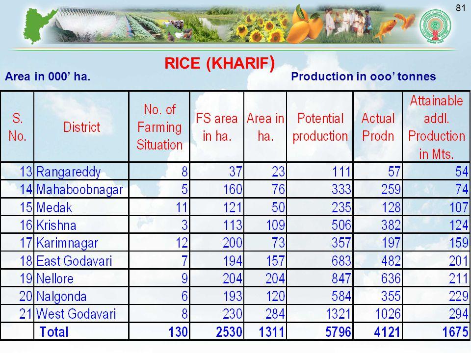 81 Area in 000' ha.Production in ooo' tonnes RICE (KHARIF )