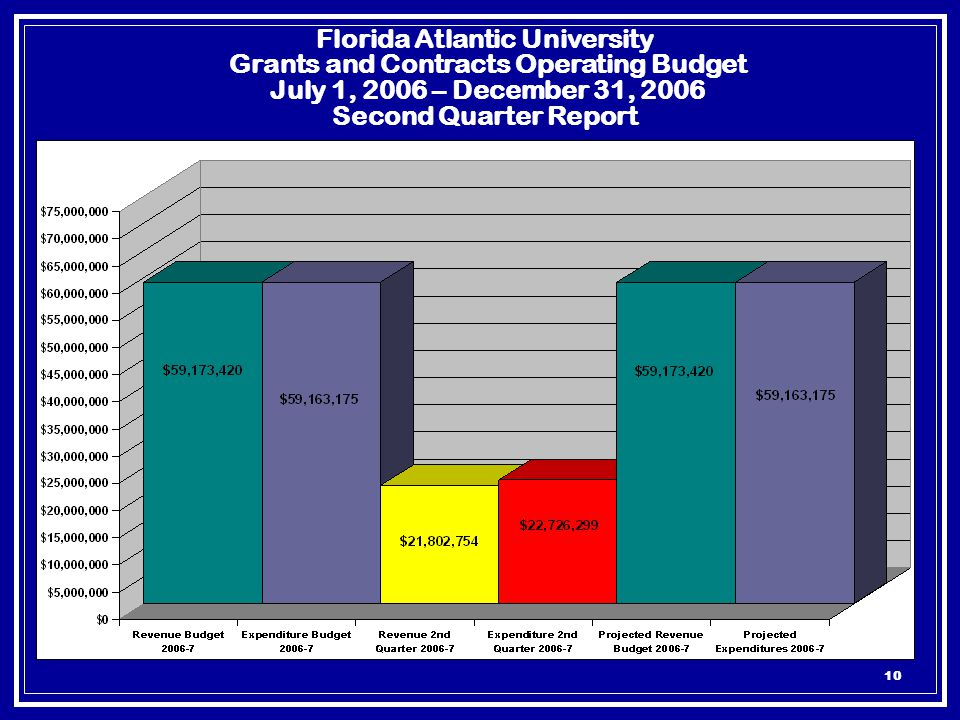 10 Florida Atlantic University Grants and Contracts Operating Budget July 1, 2006 – December 31, 2006 Second Quarter Report