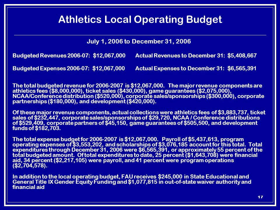 17 Athletics Local Operating Budget July 1, 2006 to December 31, 2006 Budgeted Revenues 2006-07: $12,067,000Actual Revenues to December 31:$5,408,667 Budgeted Expenses 2006-07: $12,067,000Actual Expenses to December 31:$6,565,391 The total budgeted revenue for 2006-2007 is $12,067,000.