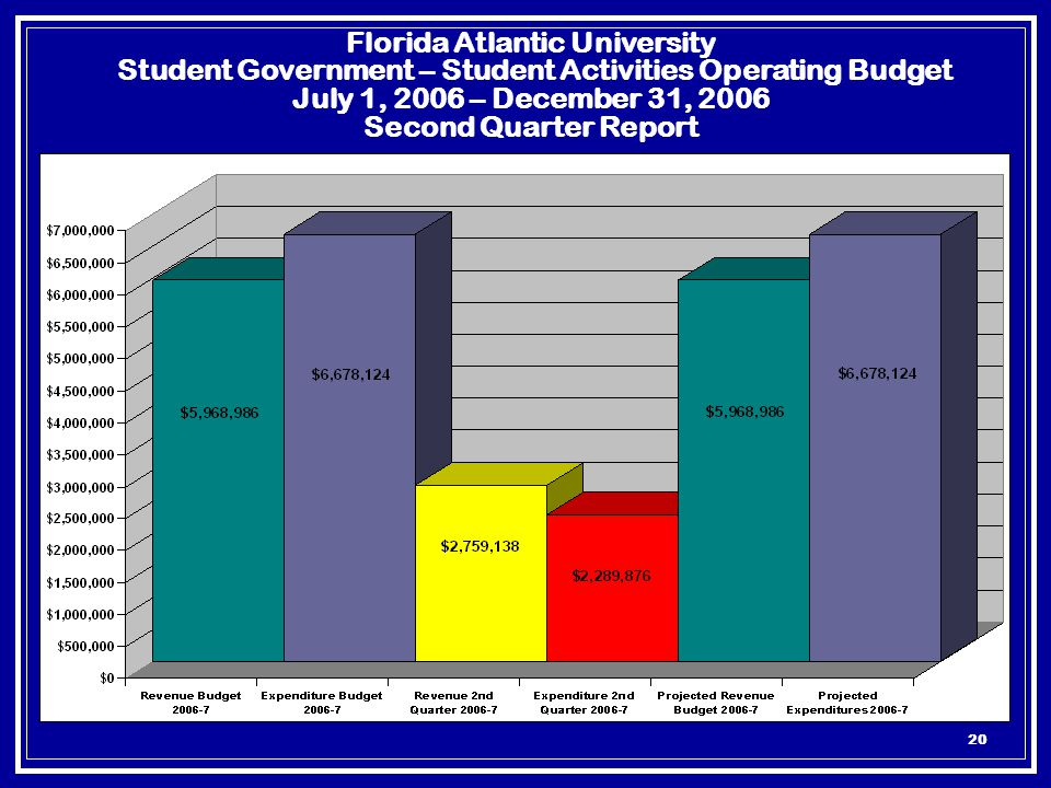20 Florida Atlantic University Student Government – Student Activities Operating Budget July 1, 2006 – December 31, 2006 Second Quarter Report