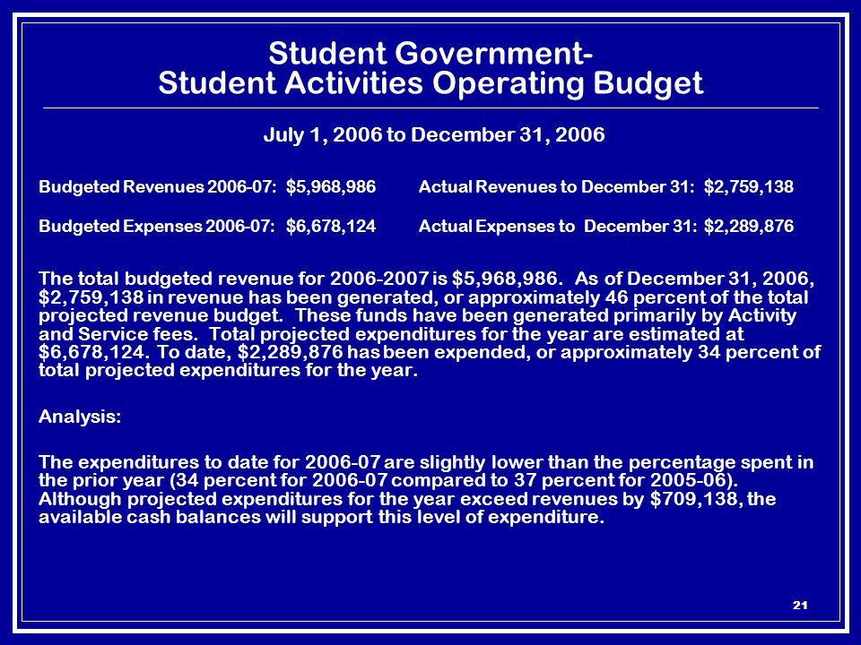 21 Student Government- Student Activities Operating Budget July 1, 2006 to December 31, 2006 Budgeted Revenues 2006-07:$5,968,986 Actual Revenues to December 31: $2,759,138 Budgeted Expenses 2006-07:$6,678,124 Actual Expenses to December 31: $2,289,876 The total budgeted revenue for 2006-2007 is $5,968,986.