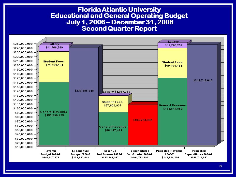 3 Florida Atlantic University Educational and General Operating Budget July 1, 2006 – December 31, 2006 Second Quarter Report