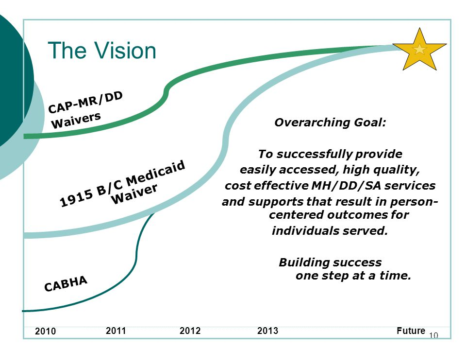 10 1915 B/C Medicaid Waiver CABHA CAP-MR/DD Waivers Overarching Goal: To successfully provide easily accessed, high quality, cost effective MH/DD/SA services and supports that result in person- centered outcomes for individuals served.