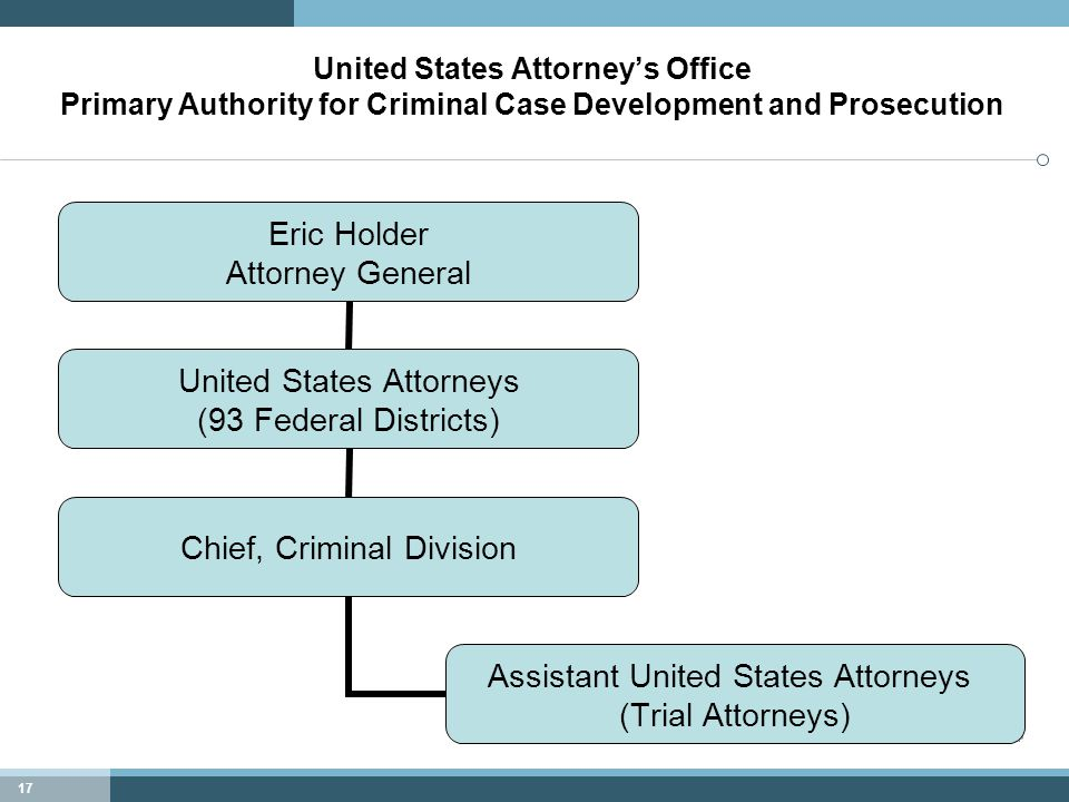 17 United States Attorney's Office Primary Authority for Criminal Case Development and Prosecution Eric Holder Attorney General United States Attorneys (93 Federal Districts) Chief, Criminal Division Assistant United States Attorneys (Trial Attorneys)