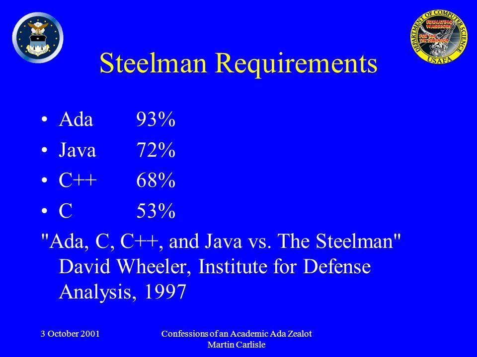 3 October 2001Confessions of an Academic Ada Zealot Martin Carlisle Steelman Requirements Ada 93% Java 72% C++ 68% C 53% Ada, C, C++, and Java vs.
