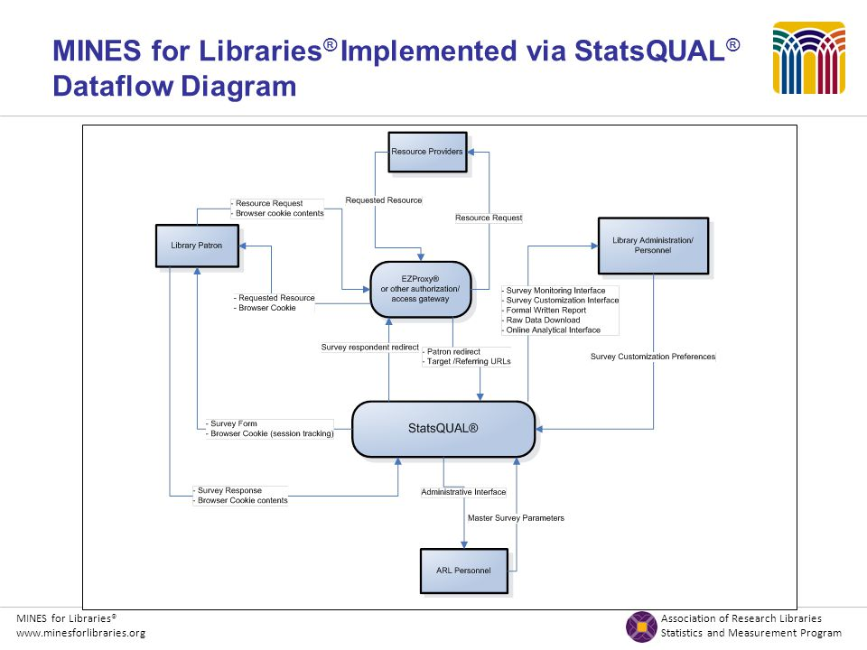 MINES for Libraries® Association of Research Libraries www.minesforlibraries.org Statistics and Measurement Program MINES for Libraries ® Implemented via StatsQUAL ® Dataflow Diagram