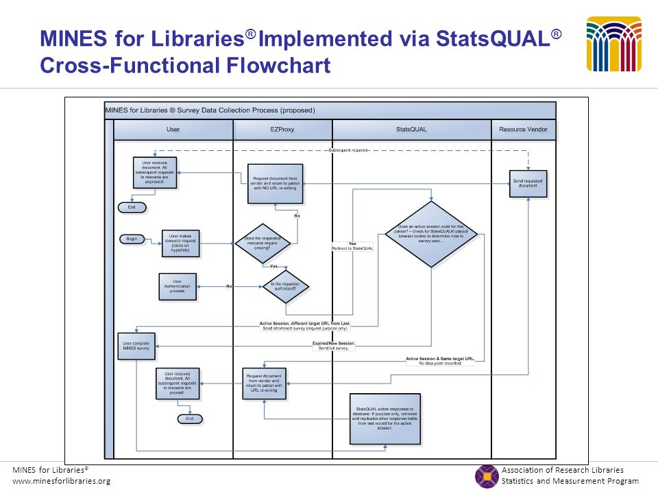 MINES for Libraries® Association of Research Libraries www.minesforlibraries.org Statistics and Measurement Program MINES for Libraries ® Implemented via StatsQUAL ® Cross-Functional Flowchart