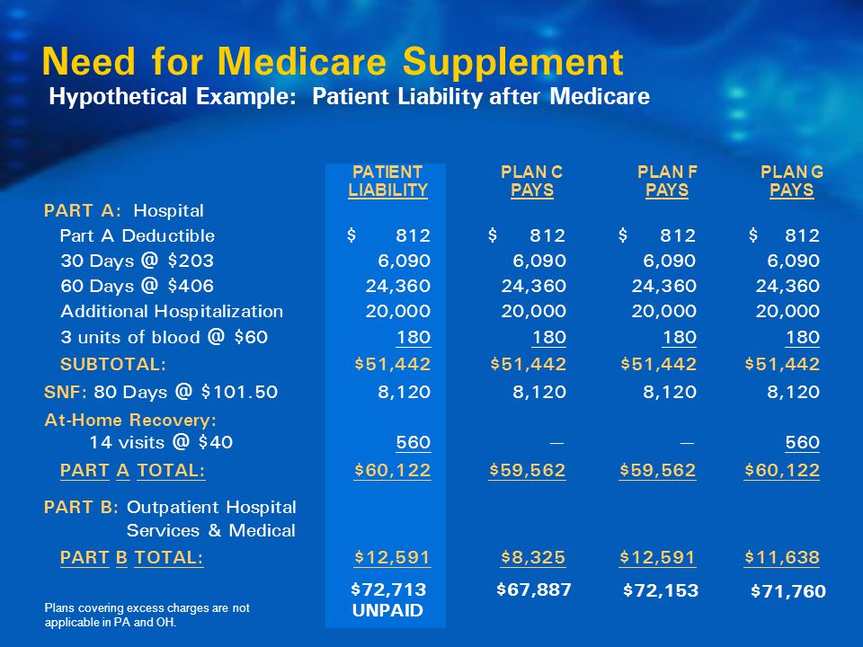 Hypothetical Example: Patient Liability after Medicare Need for Medicare Supplement PATIENT PLAN C PLAN FPLAN G LIABILITYPAYSPAYSPAYS PART A: Hospital Part A Deductible$ 812$ 812$ 812$ 812 30 Days @ $2036,090 6,090 6,090 6,090 60 Days @ $40624,360 24,360 24,360 24,360 Additional Hospitalization20,000 20,000 20,000 20,000 3 units of blood @ $60180 180 180 180 SUBTOTAL:$51,442$51,442 $51,442 $51,442 SNF: 80 Days @ $101.508,120 8,120 8,120 8,120 At-Home Recovery: 14 visits @ $40 560——560 PART A TOTAL:$60,122$59,562 $59,562$60,122 PART B: Outpatient Hospital Services & Medical PART B TOTAL:$12,591$8,325$12,591$11,638 $72,713 UNPAID $67,887 $72,153 $71,760 Plans covering excess charges are not applicable in PA and OH.