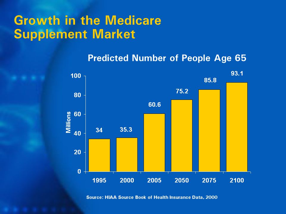 Source: HIAA Source Book of Health Insurance Data, 2000 Growth in the Medicare Supplement Market Millions Predicted Number of People Age 65