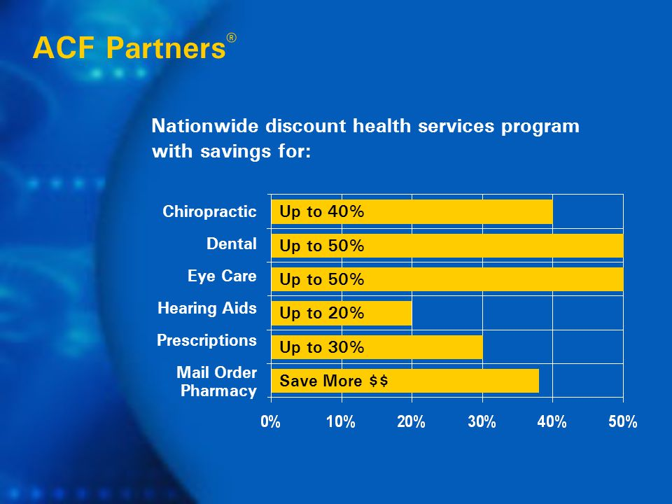 Nationwide discount health services program with savings for: Chiropractic Dental Eye Care Hearing Aids Prescriptions Mail Order Pharmacy ACF Partners ® Up to 40% Up to 50% Up to 20% Up to 30% Save More $$