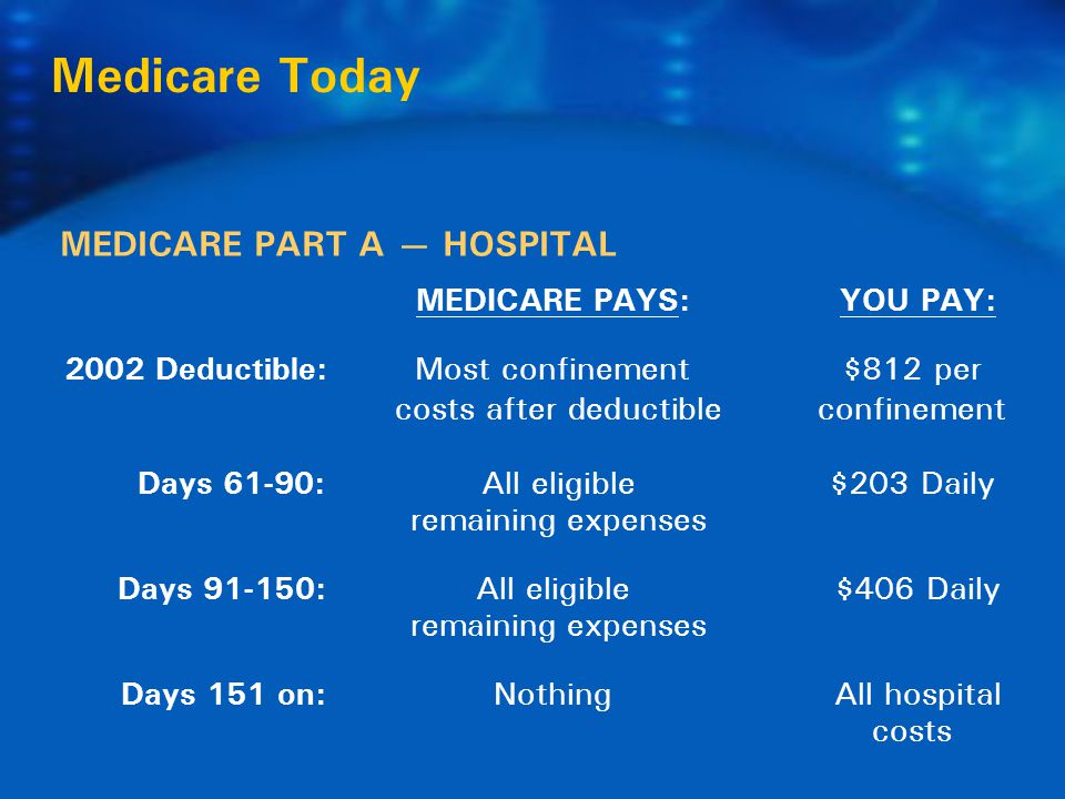  Choice of Daily Benefit Amount: $30 - $200  Choice of Benefit Periods: 1 year, 2 years, 4 years or Unlimited  Choice of Elimination Periods: 0, 30, 100, 180 days  Qualified Nursing Home Coverage for skilled, intermediate & custodial care  Bed Reservation Benefit  Restoration of Benefit  Waiver of Premium  Optional Benefit Inflation Rider  Optional Non-forfeiture Benefit Rider LTC Classic Plans & benefits may vary by state.