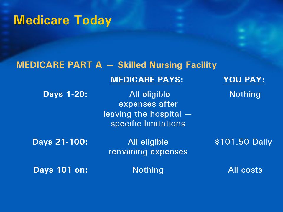 MEDICARE PART A — Skilled Nursing Facility MEDICARE PAYS: YOU PAY: Medicare Today Days 1-20: All eligible Nothing expenses after leaving the hospital — specific limitations Days 21-100:All eligible $101.50 Daily remaining expenses Days 101 on:Nothing All costs