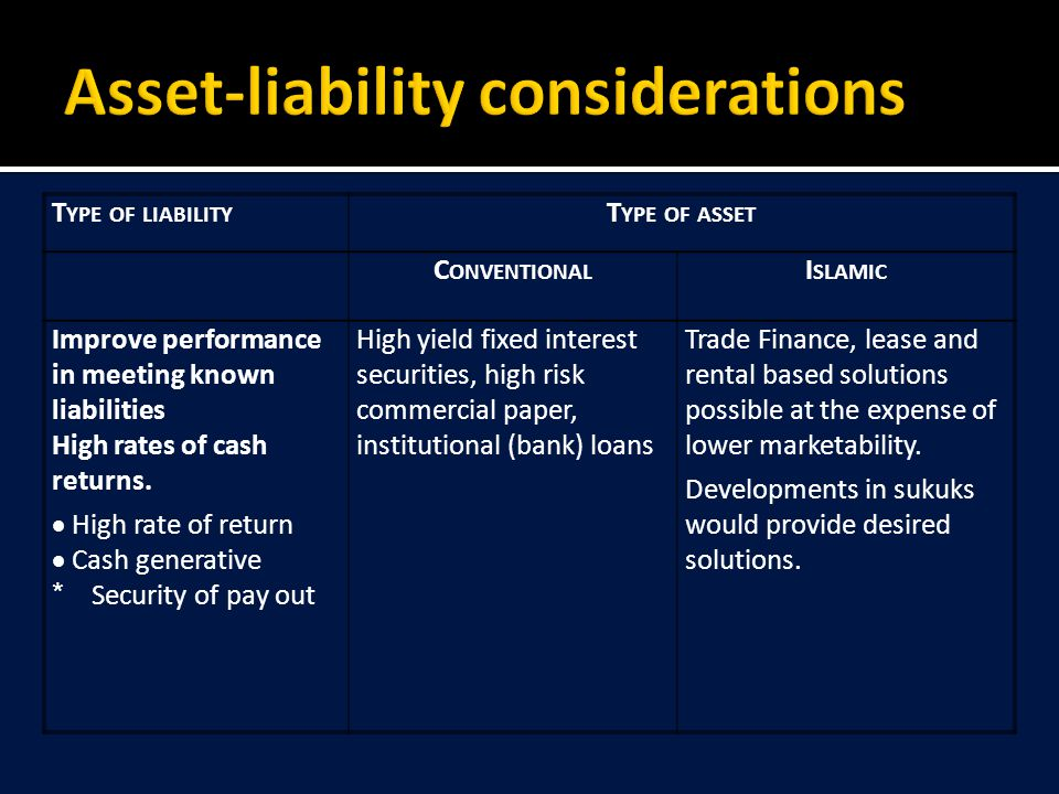 T YPE OF LIABILITY T YPE OF ASSET C ONVENTIONAL I SLAMIC Improve performance in meeting known liabilities High rates of cash returns.