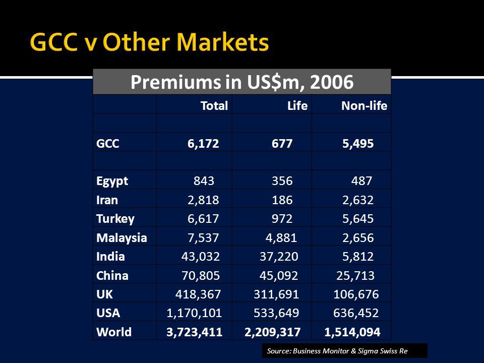 Premiums in US$m, 2006 TotalLifeNon-life GCC 6,172 677 5,495 Egypt 843 356 487 Iran 2,818 186 2,632 Turkey 6,617 972 5,645 Malaysia 7,537 4,881 2,656 India 43,032 37,220 5,812 China 70,805 45,092 25,713 UK 418,367 311,691 106,676 USA 1,170,101 533,649 636,452 World 3,723,411 2,209,317 1,514,094 Source: Business Monitor & Sigma Swiss Re