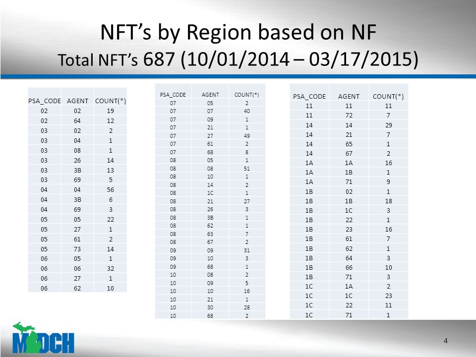 NFT's by Region based on NF Total NFT's 687 (10/01/2014 – 03/17/2015) 4 PSA_CODEAGENTCOUNT(*) 02 19 026412 03022 03041 03081 032614 033B13 03695 04 56 043B6 04693 05 22 05271 05612 057314 06051 06 32 06271 066210 PSA_CODEAGENTCOUNT(*) 07052 07 40 07091 07211 072749 07612 07688 08051 08 51 08101 08142 081C1 082127 08263 083B1 08621 08637 08672 09 31 09103 09681 10082 10095 10 16 10211 103028 10682 PSA_CODEAGENTCOUNT(*) 11 727 14 29 14217 14651 14672 1A 16 1A1B1 1A719 1B021 1B 18 1B1C3 1B221 1B2316 1B617 1B621 1B643 1B6610 1B713 1C1A2 1C 23 1C2211 1C711