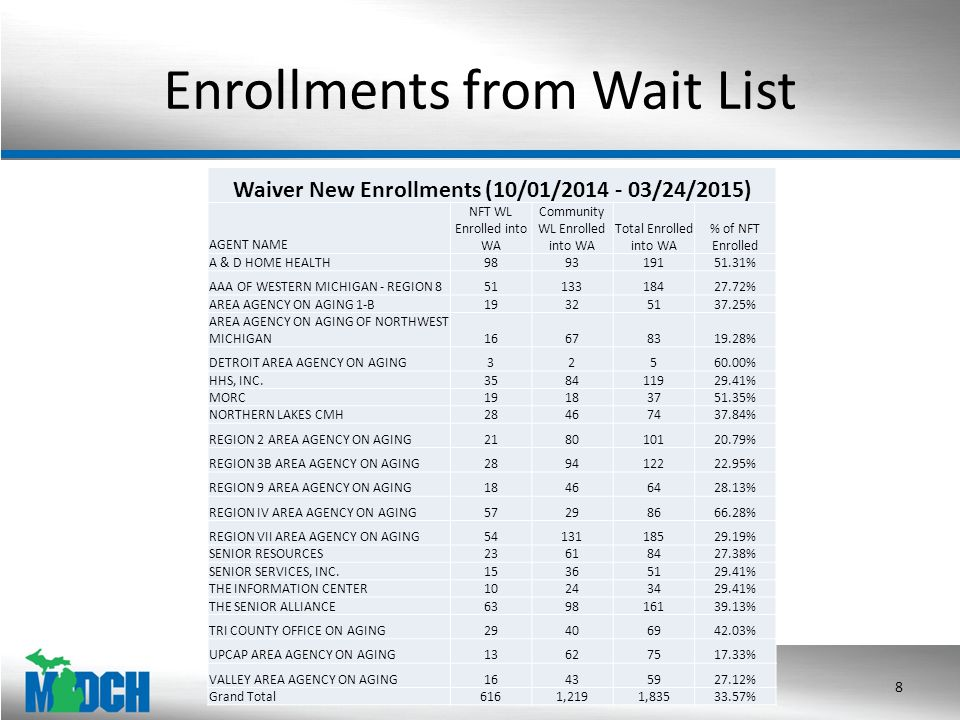 Enrollments from Wait List Waiver New Enrollments (10/01/2014 - 03/24/2015) AGENT NAME NFT WL Enrolled into WA Community WL Enrolled into WA Total Enrolled into WA % of NFT Enrolled A & D HOME HEALTH989319151.31% AAA OF WESTERN MICHIGAN - REGION 85113318427.72% AREA AGENCY ON AGING 1-B19325137.25% AREA AGENCY ON AGING OF NORTHWEST MICHIGAN16678319.28% DETROIT AREA AGENCY ON AGING32560.00% HHS, INC.358411929.41% MORC19183751.35% NORTHERN LAKES CMH28467437.84% REGION 2 AREA AGENCY ON AGING218010120.79% REGION 3B AREA AGENCY ON AGING289412222.95% REGION 9 AREA AGENCY ON AGING18466428.13% REGION IV AREA AGENCY ON AGING57298666.28% REGION VII AREA AGENCY ON AGING5413118529.19% SENIOR RESOURCES23618427.38% SENIOR SERVICES, INC.15365129.41% THE INFORMATION CENTER10243429.41% THE SENIOR ALLIANCE639816139.13% TRI COUNTY OFFICE ON AGING29406942.03% UPCAP AREA AGENCY ON AGING13627517.33% VALLEY AREA AGENCY ON AGING16435927.12% Grand Total6161,2191,83533.57% 8