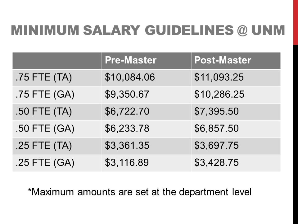 MINIMUM SALARY GUIDELINES @ UNM Pre-MasterPost-Master.75 FTE (TA)$10,084.06$11,093.25.75 FTE (GA)$9,350.67$10,286.25.50 FTE (TA)$6,722.70$7,395.50.50 FTE (GA)$6,233.78$6,857.50.25 FTE (TA)$3,361.35$3,697.75.25 FTE (GA)$3,116.89$3,428.75 *Maximum amounts are set at the department level