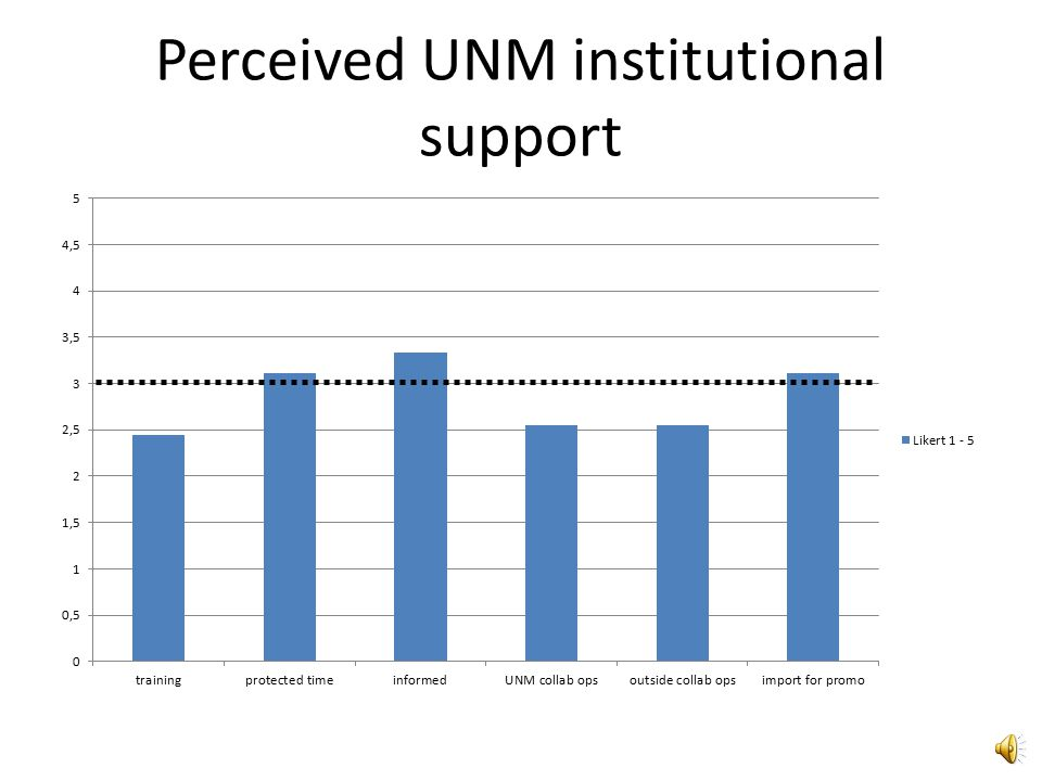 UNM Hospitalist research confidence