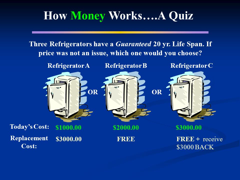 How Money Works….A Quiz Three Refrigerators have a Guaranteed 20 yr. Life Span. If price was not an issue, which one would you choose? Refrigerator A
