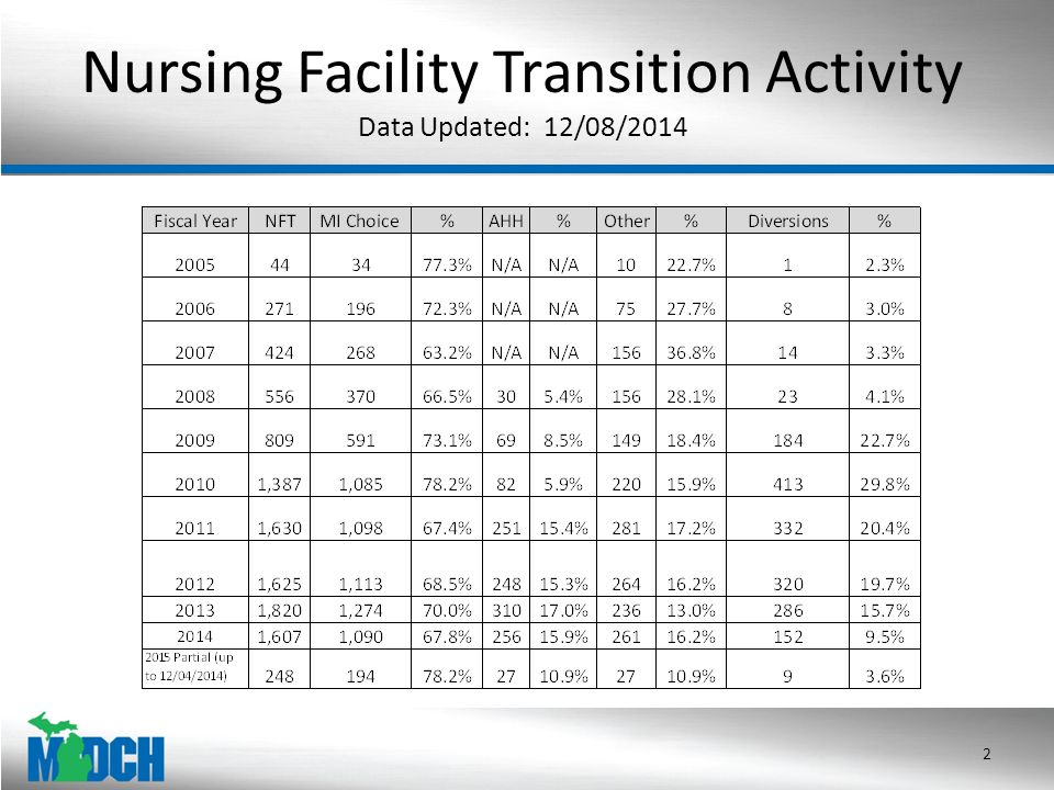 Nursing Facility Transition Activity Data Updated: 12/08/2014 2