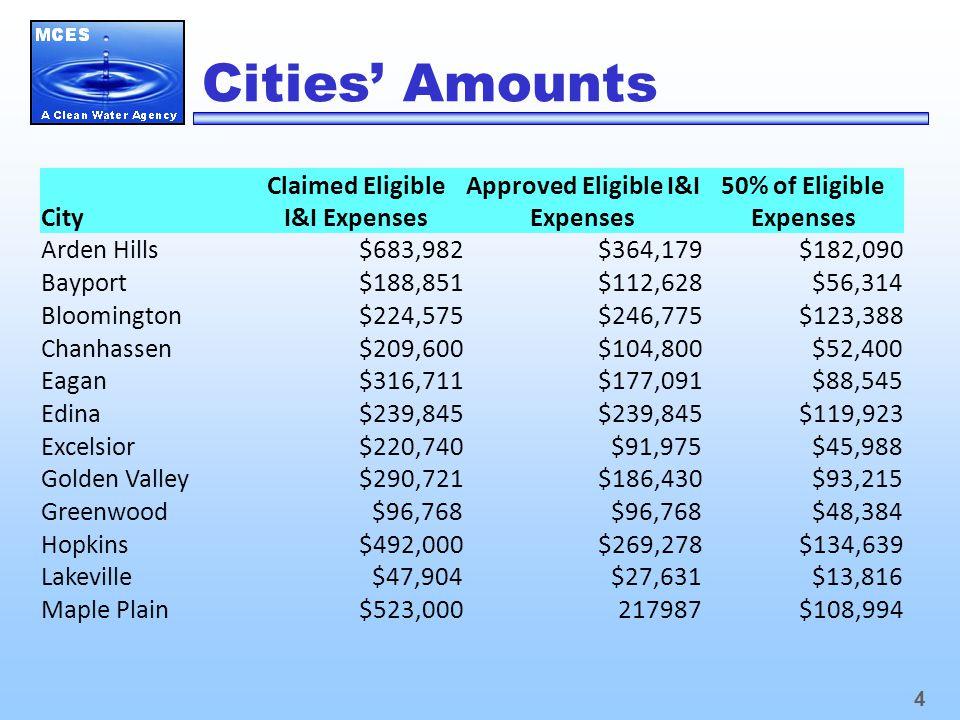 4 Cities' Amounts City Claimed Eligible I&I Expenses Approved Eligible I&I Expenses 50% of Eligible Expenses Arden Hills$683,982$364,179$182,090 Bayport$188,851$112,628$56,314 Bloomington$224,575$246,775$123,388 Chanhassen$209,600$104,800$52,400 Eagan$316,711$177,091$88,545 Edina$239,845 $119,923 Excelsior$220,740$91,975$45,988 Golden Valley$290,721$186,430$93,215 Greenwood$96,768 $48,384 Hopkins$492,000$269,278$134,639 Lakeville$47,904$27,631$13,816 Maple Plain$523,000217987$108,994