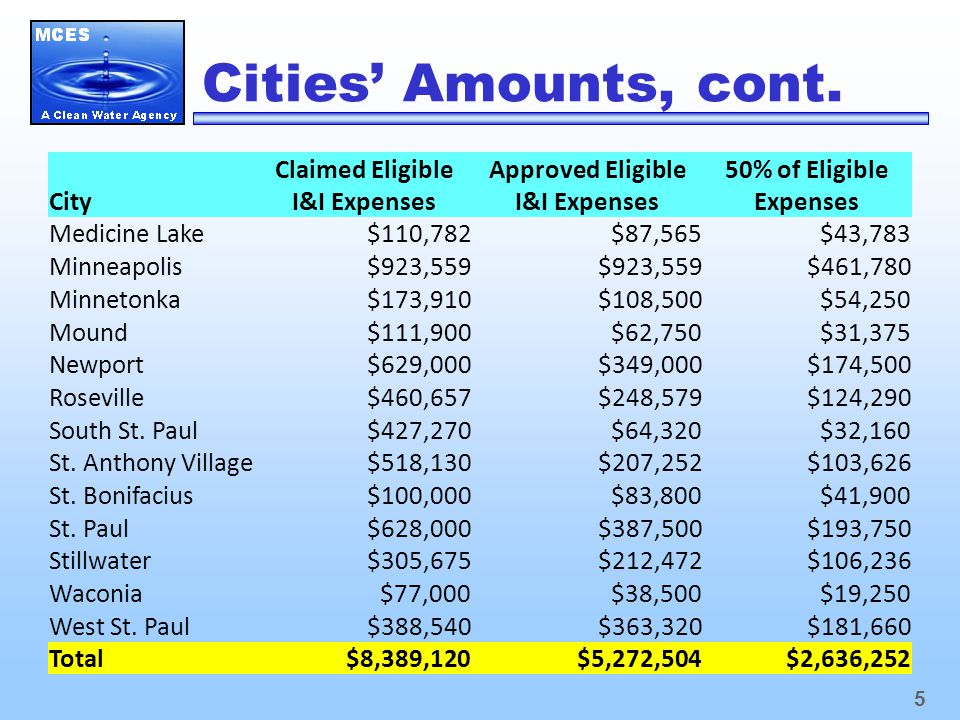5 Cities' Amounts, cont.