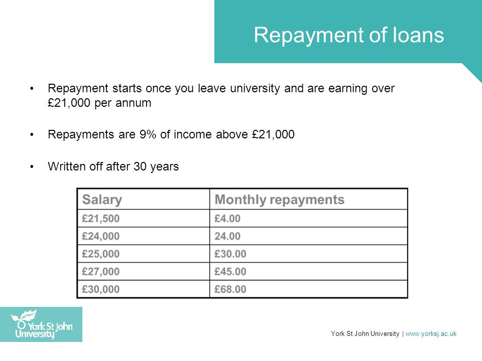 Repayment starts once you leave university and are earning over £21,000 per annum Repayments are 9% of income above £21,000 Written off after 30 years York St John University | www.yorksj.ac.uk Repayment of loans
