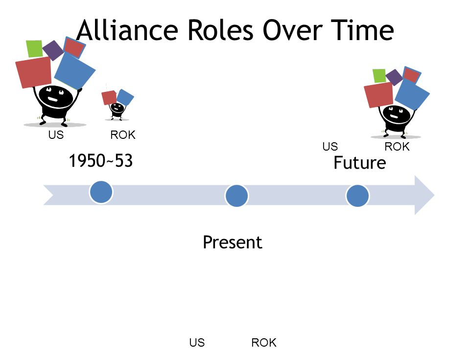 Alliance Roles Over Time 1950~53 Present Future US ROK