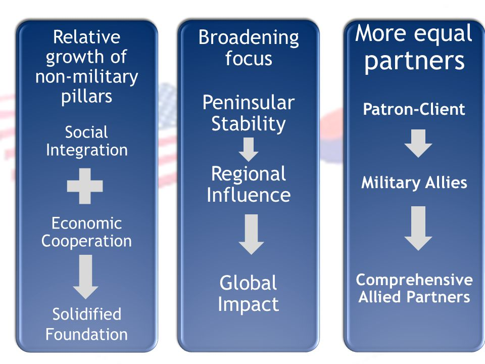 More equal partners Patron-Client Military Allies Comprehensive Allied Partners Broadening focus Peninsular Stability Regional Influence Global Impact Relative growth of non-military pillars Social Integration Economic Cooperation Solidified Foundation