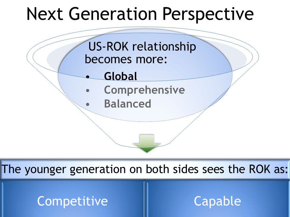 Next Generation Perspective US-ROK relationship becomes more: Global Comprehensive Balanced The younger generation on both sides sees the ROK as: CompetitiveCapable
