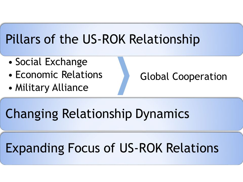 Pillars of the US-ROK Relationship Social Exchange Economic Relations Military Alliance Changing Relationship DynamicsExpanding Focus of US-ROK Relations Global Cooperation