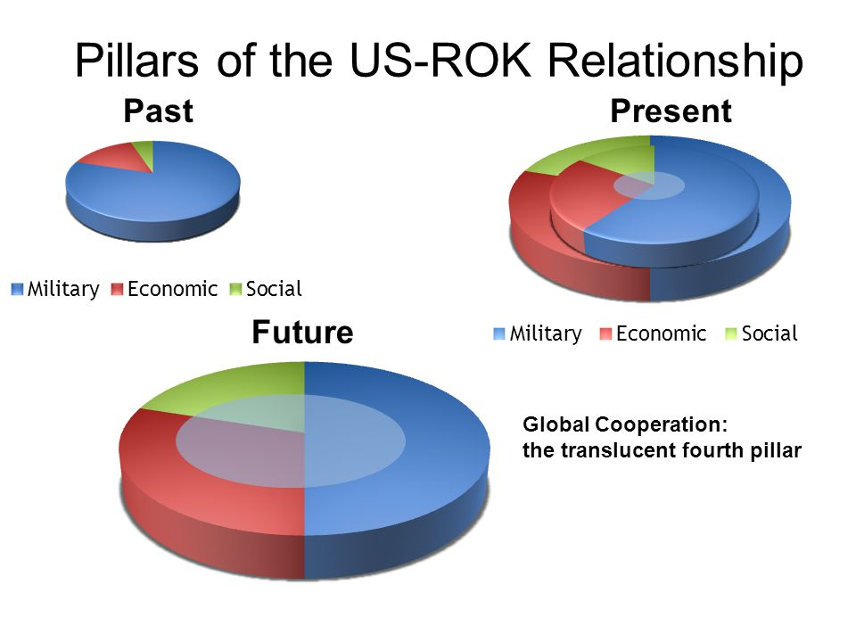 Pillars of the US-ROK Relationship Past Present Future Global Cooperation: the translucent fourth pillar