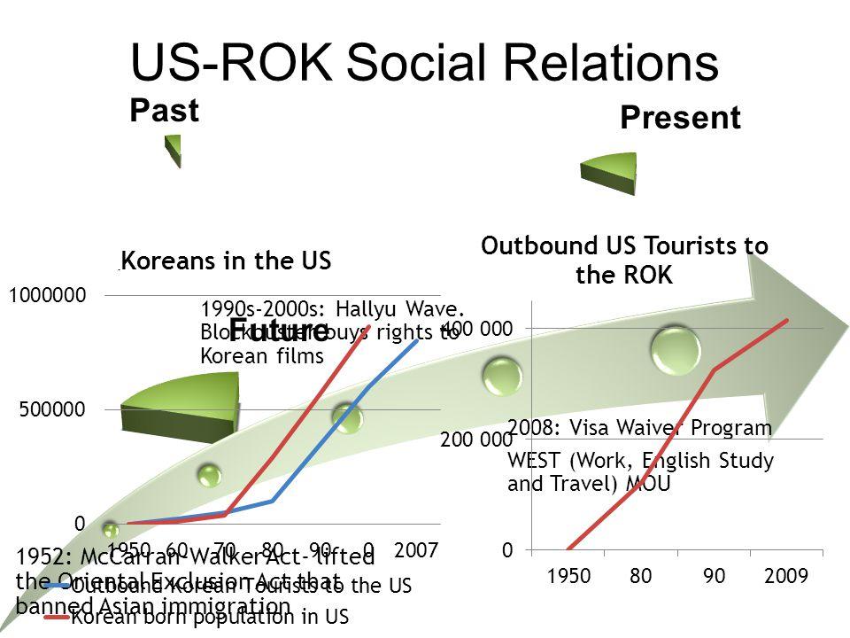 Expanding Focus of the US-ROK Relationship: PastFutureROK Perspective