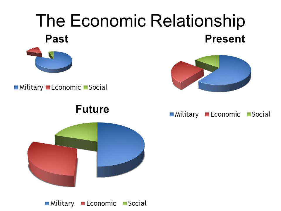 The Economic Relationship Past Present Future 1953-1960: US  ROK 2.3b USD in aid 1960-1980s: ROK becomes a developed country ; founding member of APEC; joins GATT 1990s: ROK: from ODA recipient to ODA provider; OECD membership  advanced industrialized nation 2009: ROK  US #7 trading partner; US  ROK #3 2010s: KORUS FTA