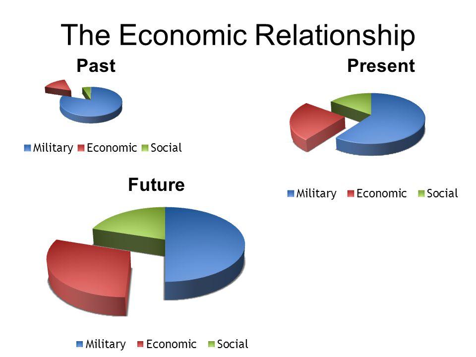 The Economic Relationship Past Present Future