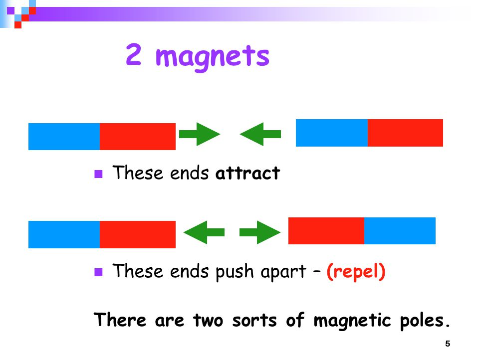 5 2 magnets These ends attract These ends push apart – (repel) There are two sorts of magnetic poles.