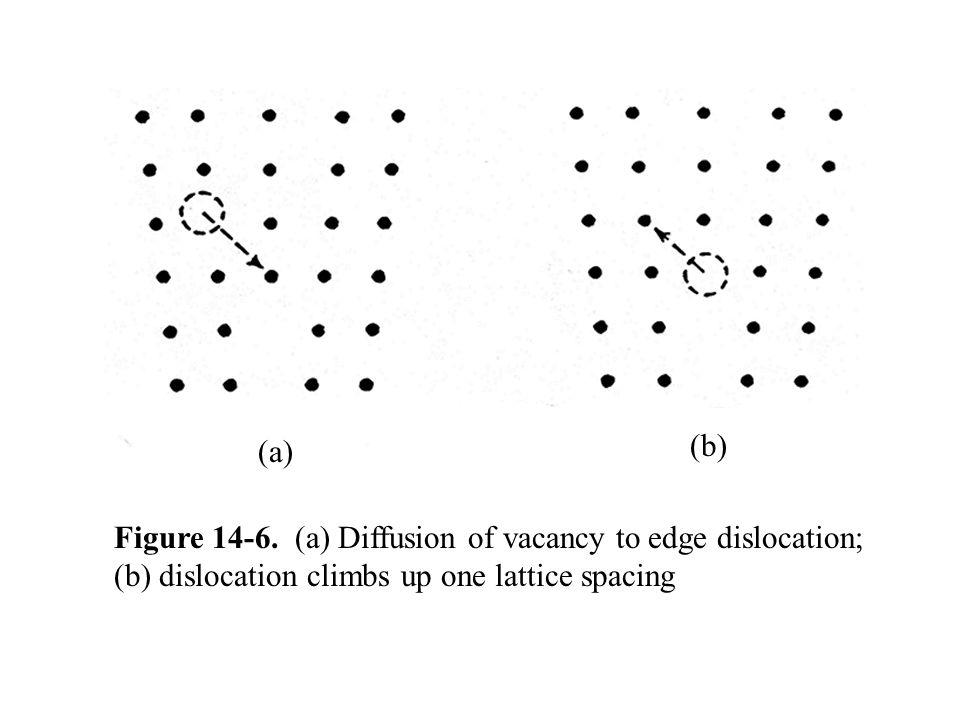 (b) (a) Figure 14-6.