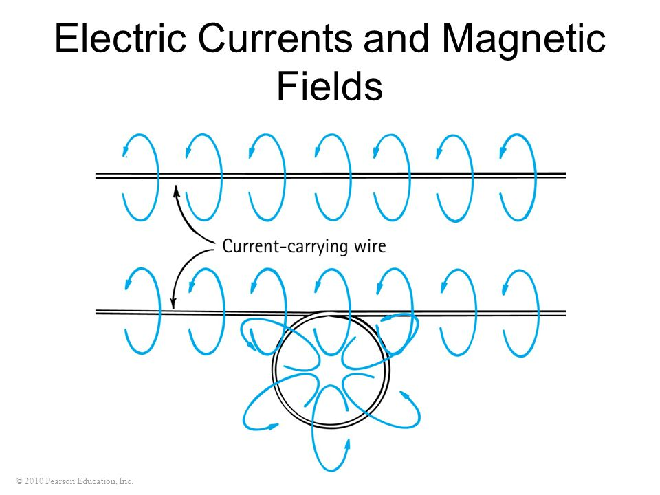 © 2010 Pearson Education, Inc. Electric Currents and Magnetic Fields