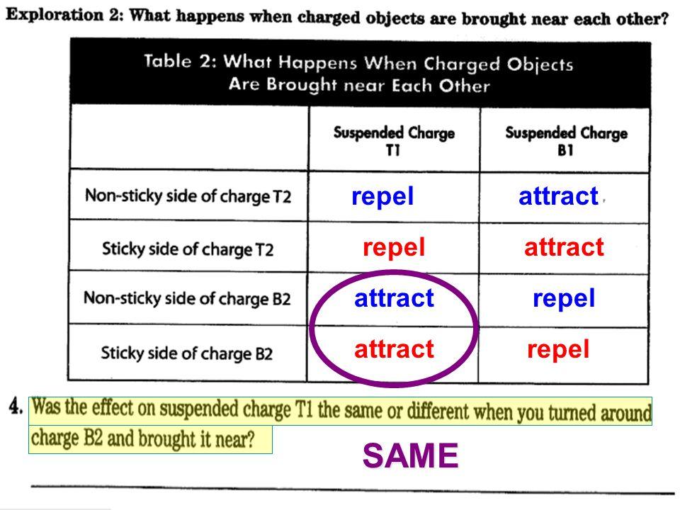 attract repelattract repel attractrepel SAME